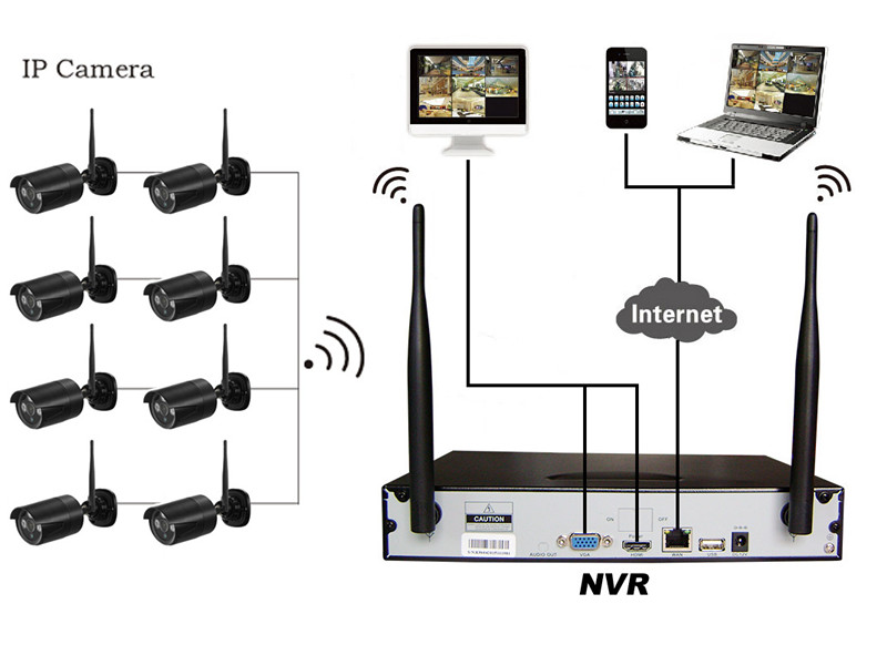 Black 8CH 720P WIFI NVR Kit
